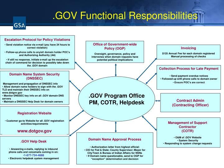 Escalation Protocol for Policy Violations