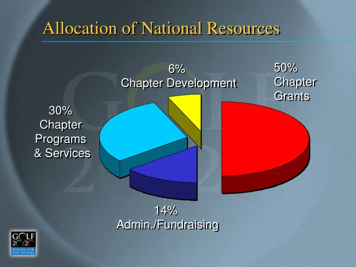 Allocation of National Resources
