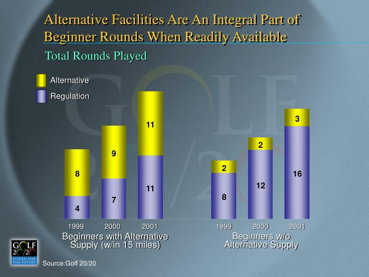 Alternative Facilities Are An Integral Part of Beginner Rounds When Readily Available