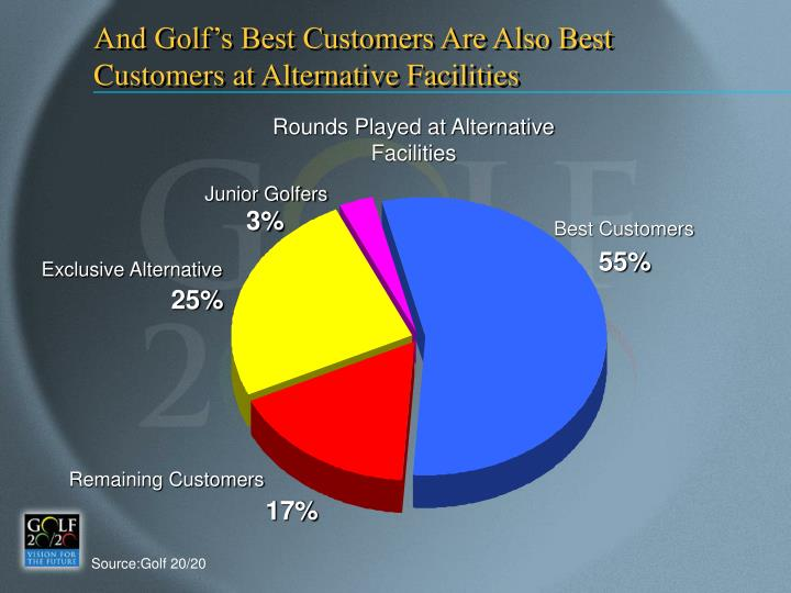 And Golf's Best Customers Are Also Best Customers at Alternative Facilities