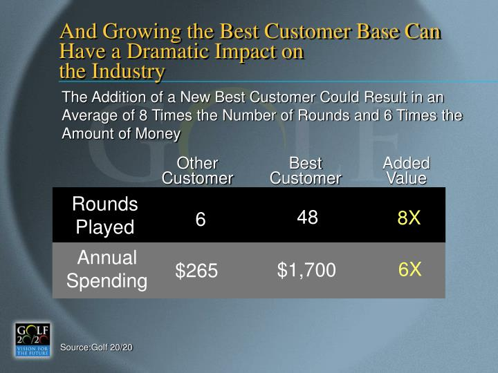 And Growing the Best Customer Base Can Have a Dramatic Impact on