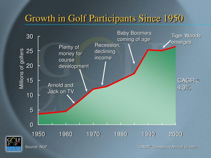 Growth in Golf Participants Since 1950