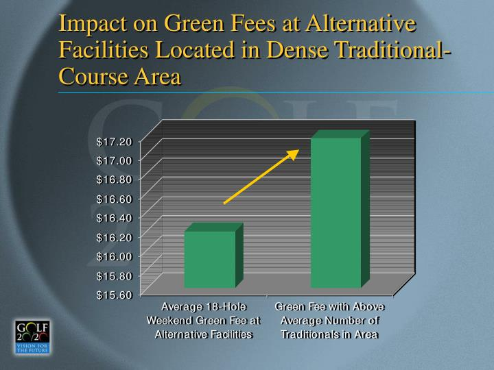 Impact on Green Fees at Alternative Facilities Located in Dense Traditional-Course Area