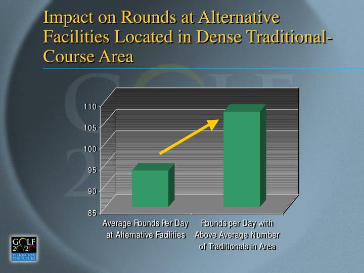 Impact on Rounds at Alternative Facilities Located in Dense Traditional-Course Area