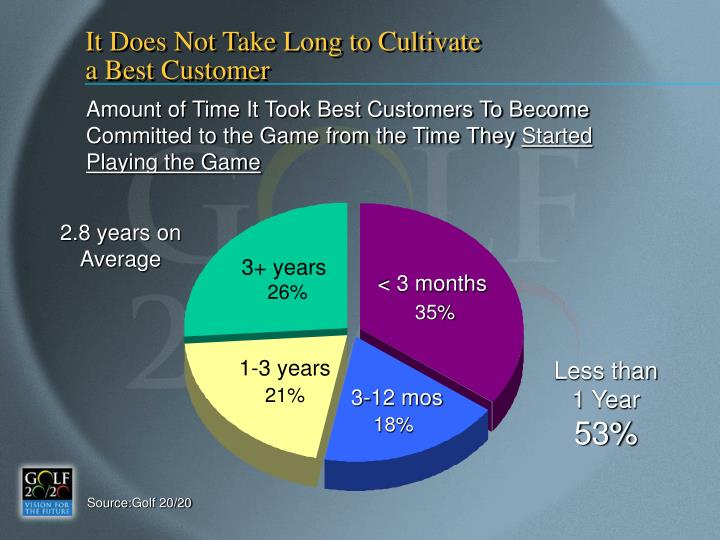 It Does Not Take Long to Cultivate