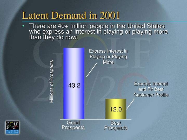 Latent Demand in 2001