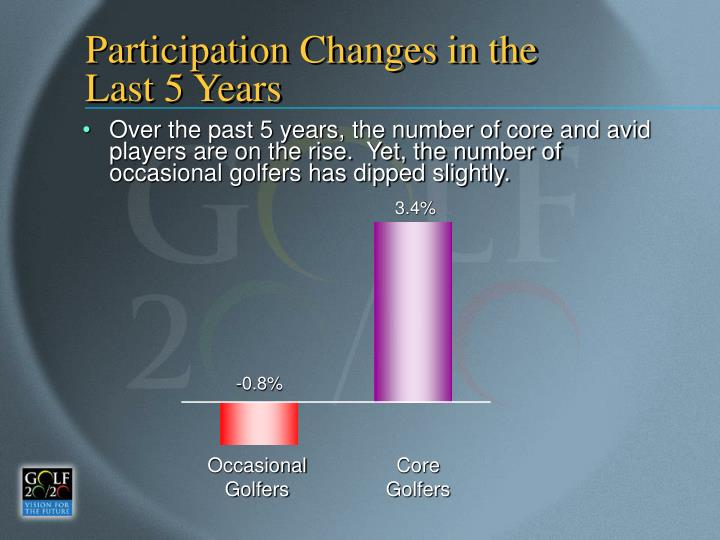 Participation Changes in the