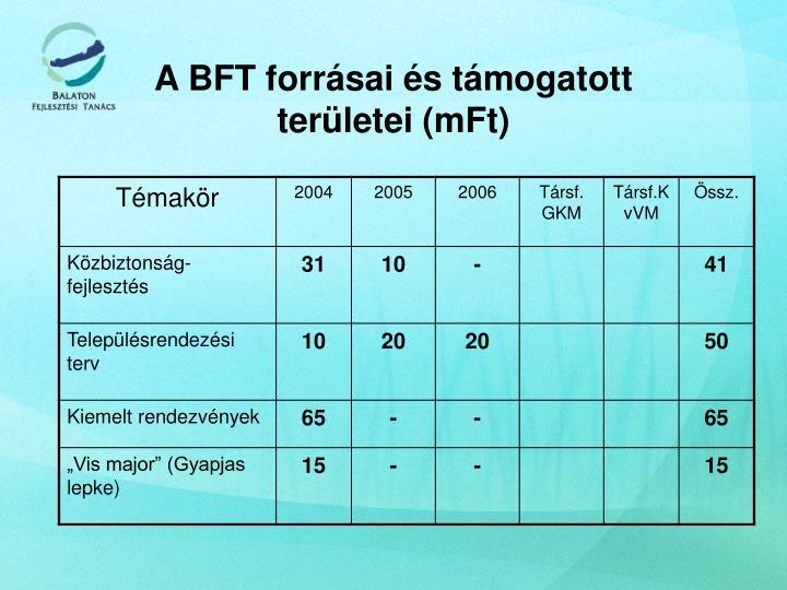 A BFT forrásai és támogatott