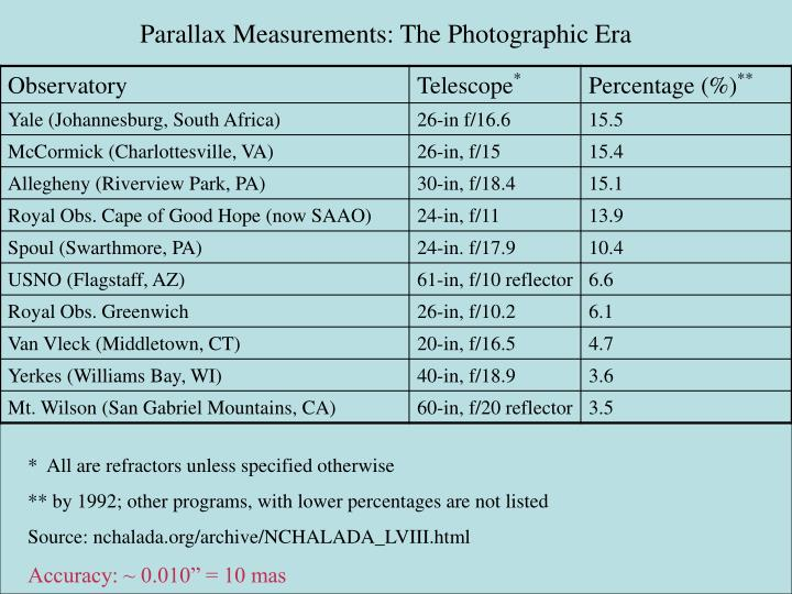 Parallax Measurements: The Photographic Era