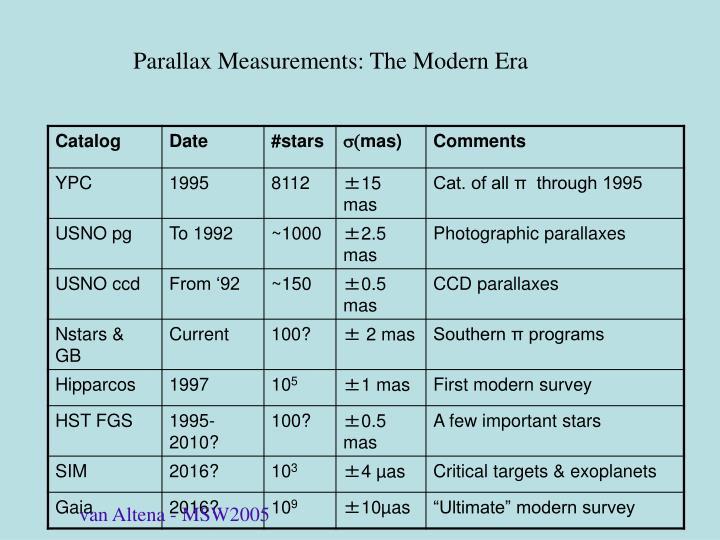 Parallax Measurements: The Modern Era