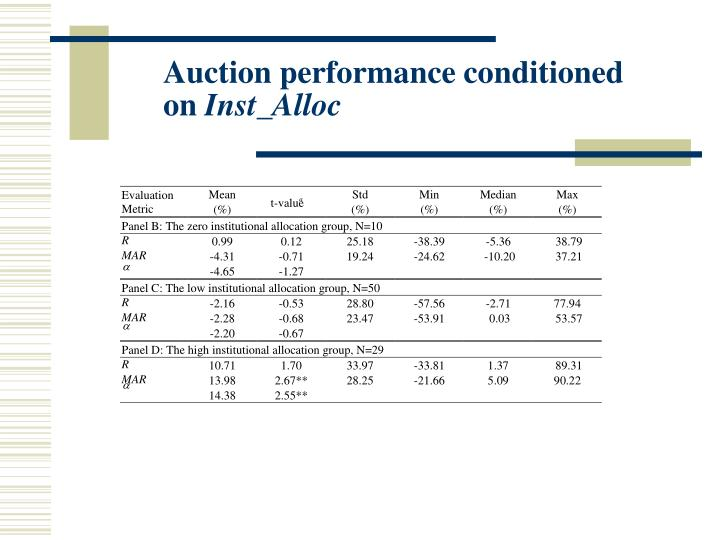 Auction performance conditioned on