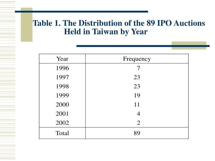 Table 1. The Distribution of the 89 IPO Auctions