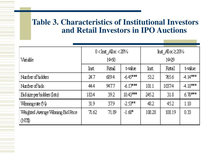 Table 3. Characteristics of Institutional Investors