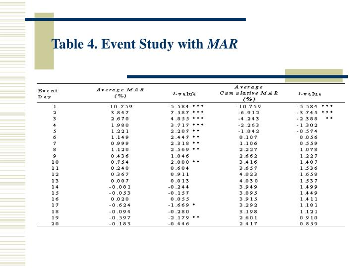 Table 4. Event Study with