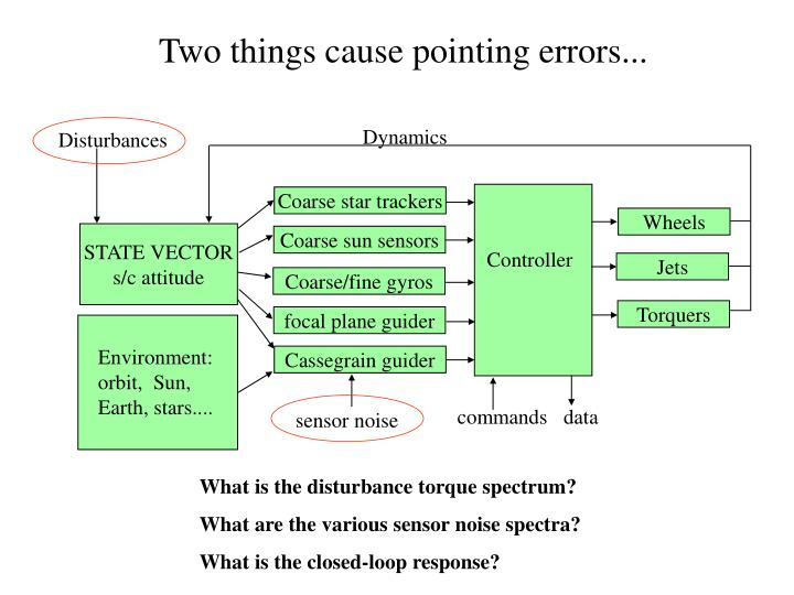 Two things cause pointing errors...