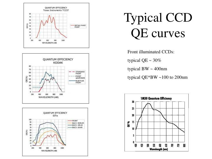 Typical CCD QE curves