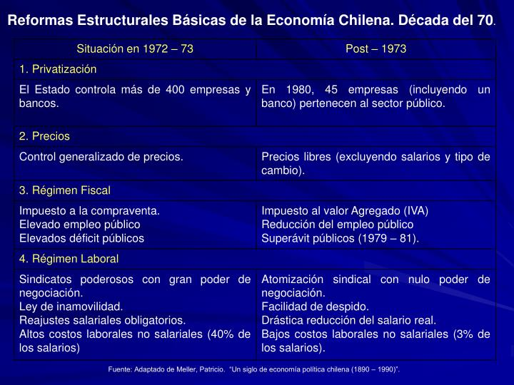 Reformas Estructurales Básicas de la Economía Chilena. Década del 70