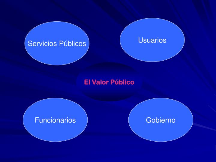 El Valor Público