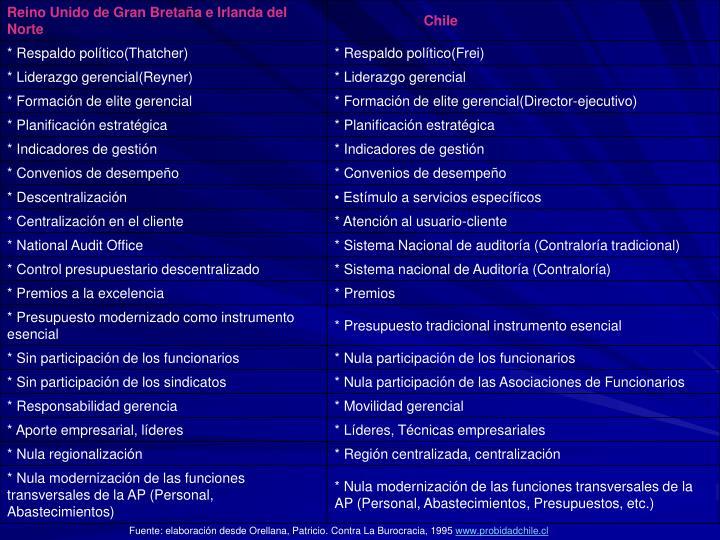 Fuente: elaboración desde Orellana, Patricio. Contra La Burocracia, 1995