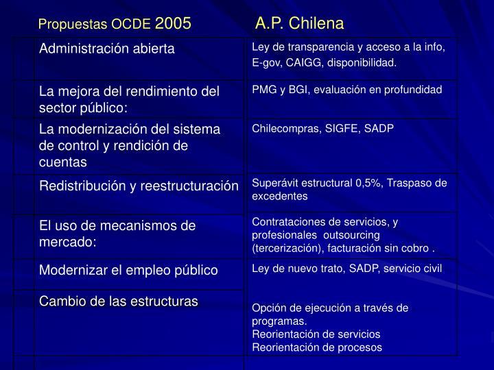 Propuestas OCDE