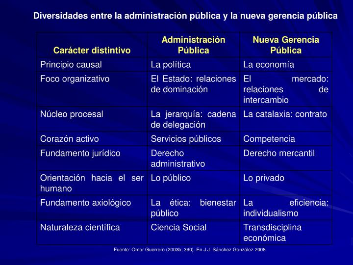 Diversidades entre la administración pública y la nueva gerencia pública