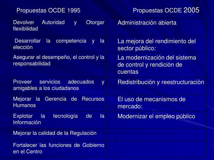 Propuestas OCDE 1995                                Propuestas OCDE