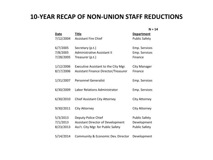 10-YEAR RECAP OF NON-UNION STAFF REDUCTIONS