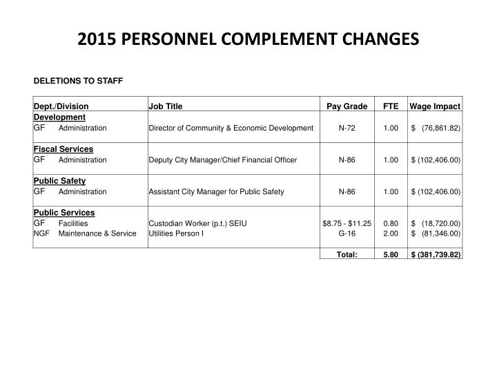 2015 personnel complement changes