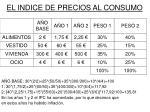 el indice de precios al consumo8