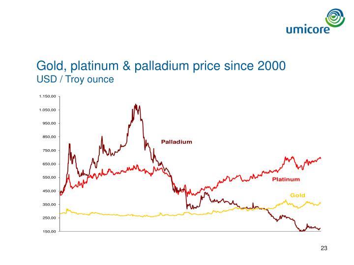 Gold, platinum & palladium price since 2000