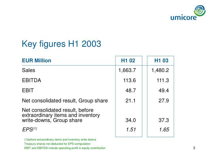 Key figures H1 2003
