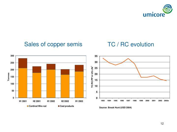 Sales of copper semis