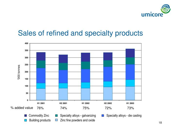 Sales of refined and specialty products