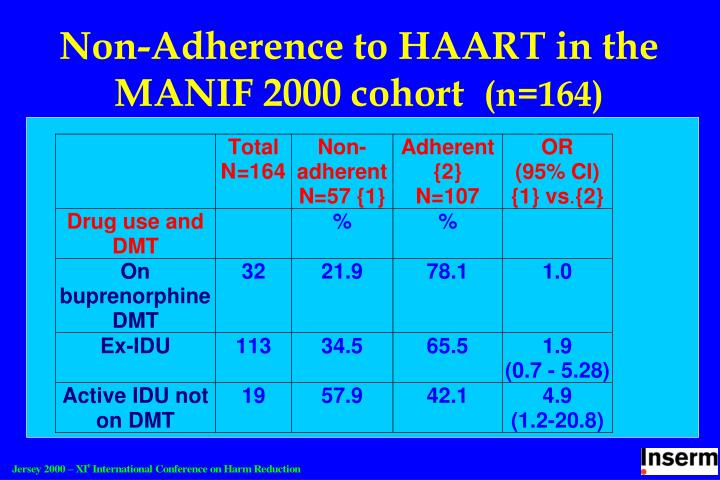 Non-Adherence to HAART in the MANIF 2000 cohort