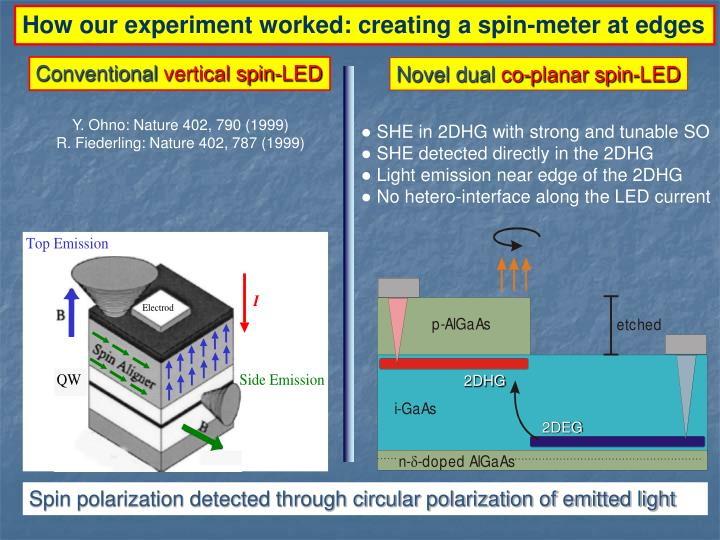 How our experiment worked: creating a spin-meter at edges