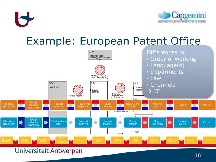 Example: European Patent Office