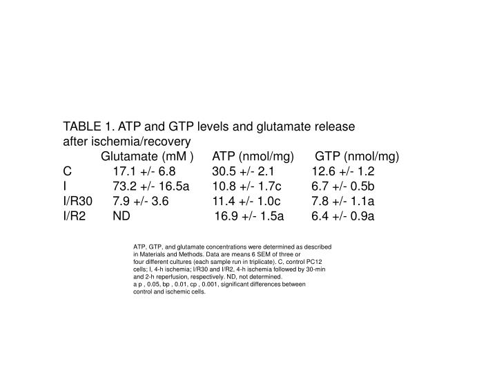 TABLE 1. ATP and GTP levels and glutamate release