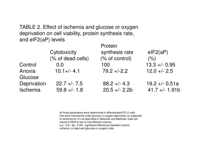 TABLE 2. Effect of ischemia and glucose or oxygen