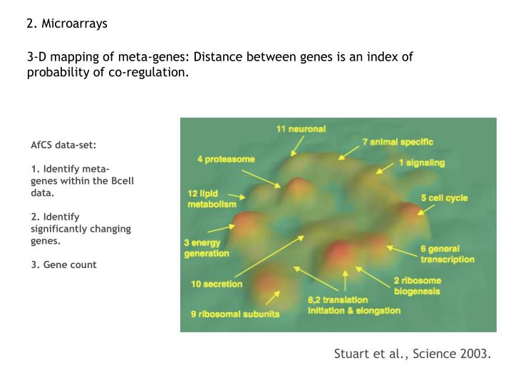 2. Microarrays