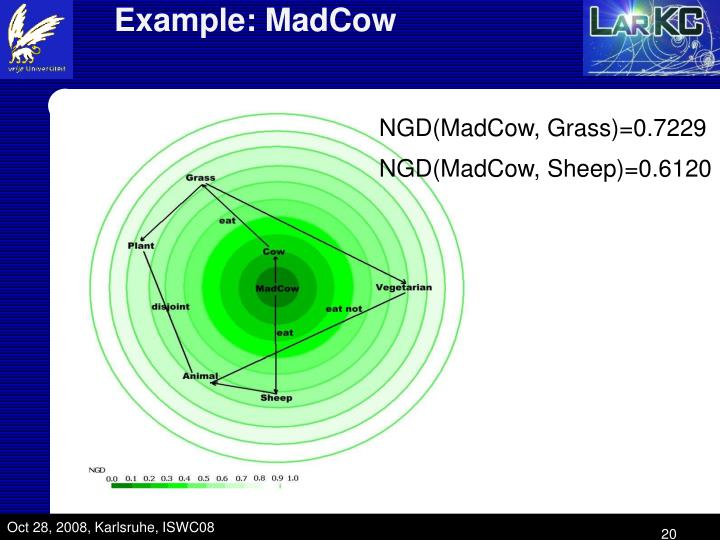 Example: MadCow