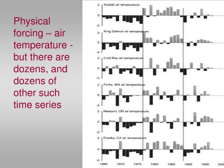 Physical forcing – air temperature - but there are dozens, and dozens of other such time series