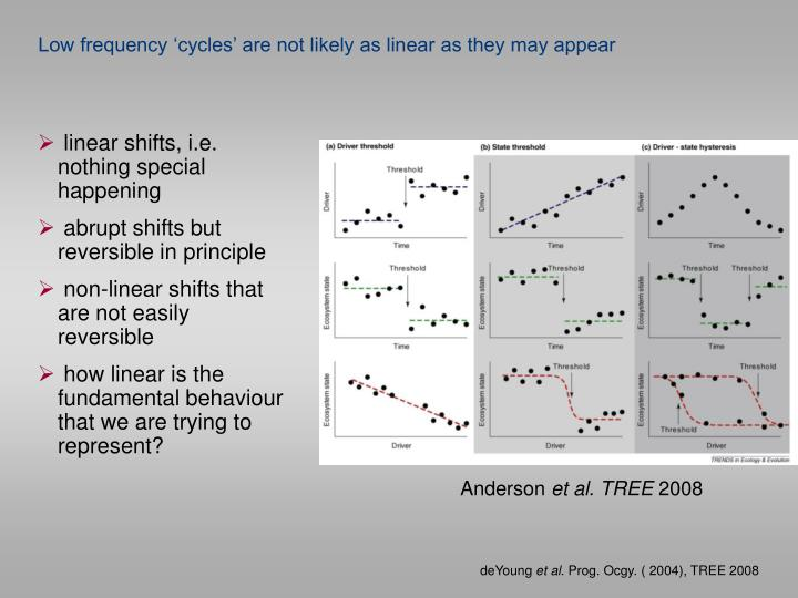 Low frequency 'cycles' are not likely as linear as they may appear