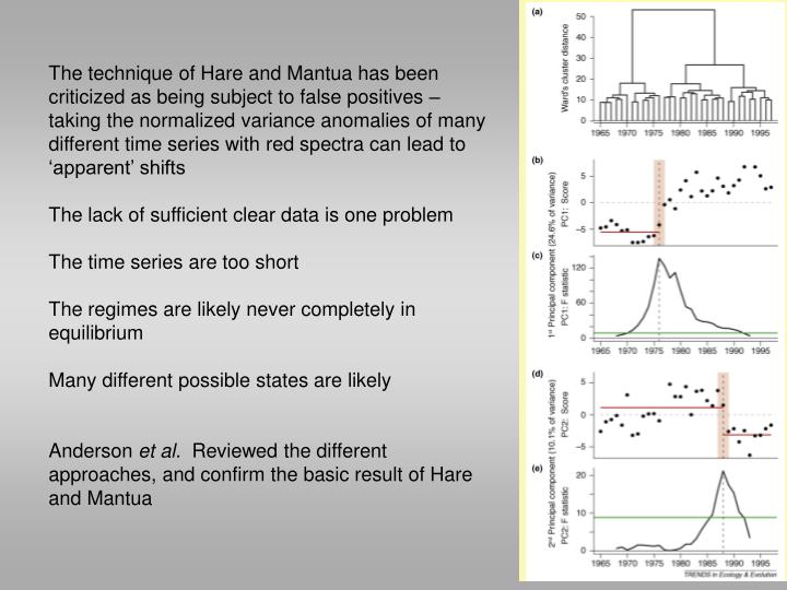 The technique of Hare and Mantua has been criticized as being subject to false positives – taking the normalized variance anomalies of many different time series with red spectra can lead to 'apparent' shifts