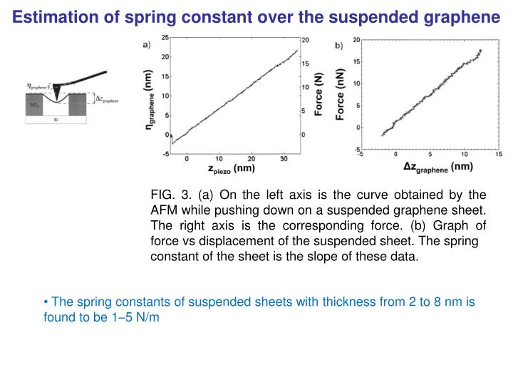 Estimation of spring constant over the suspended graphene