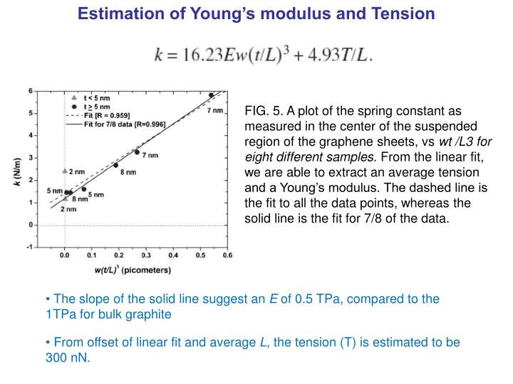 Estimation of Young's modulus and Tension