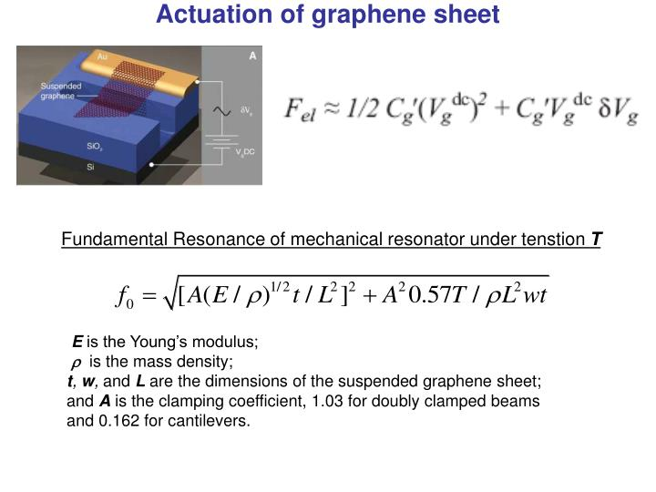 Actuation of graphene sheet