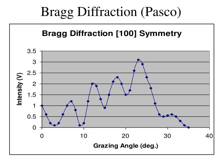 Bragg Diffraction (Pasco)