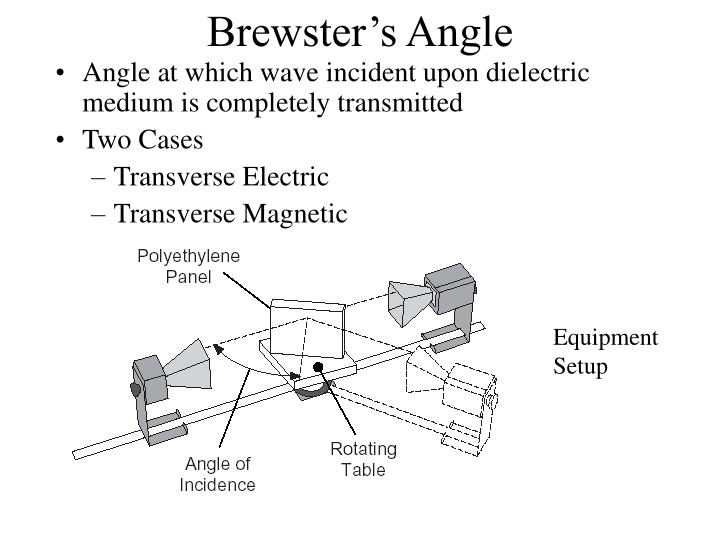 Brewster's Angle