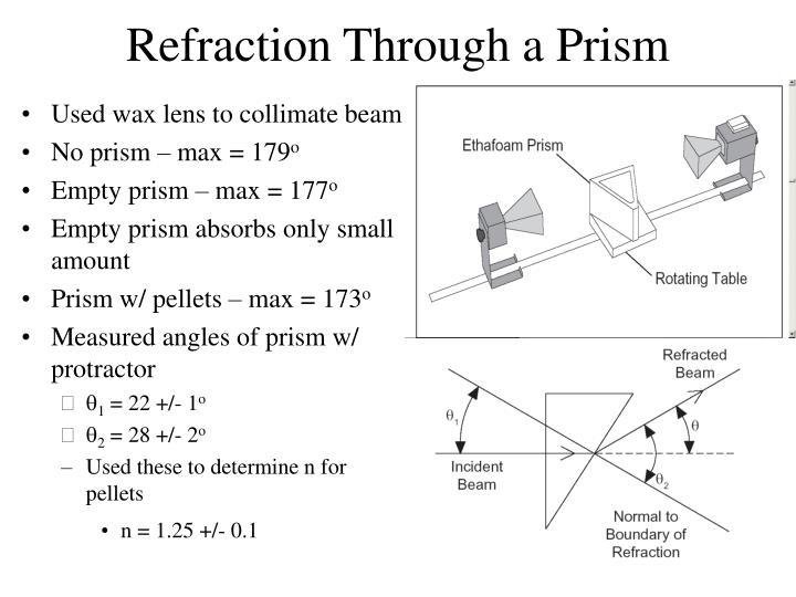 Refraction Through a Prism