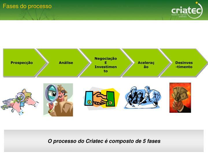 Fases do processo